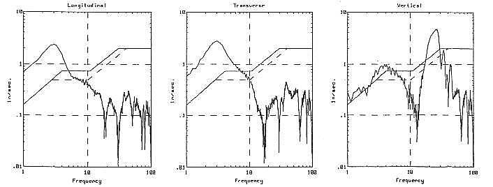 vibration-environmental-2