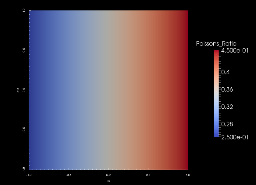 Poissons Ratio