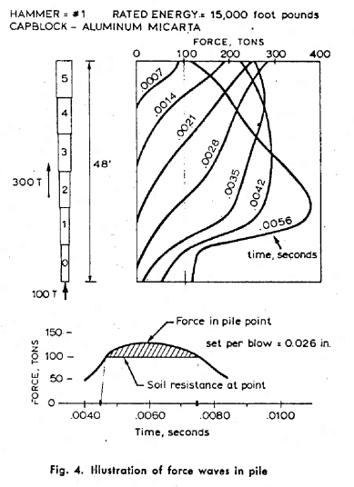 Force Waves in Pile