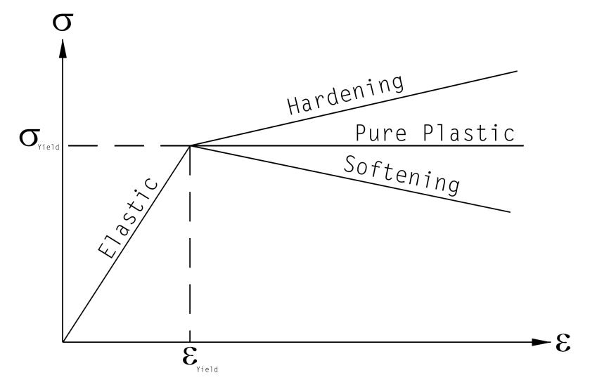 Elasto-Plastic Response