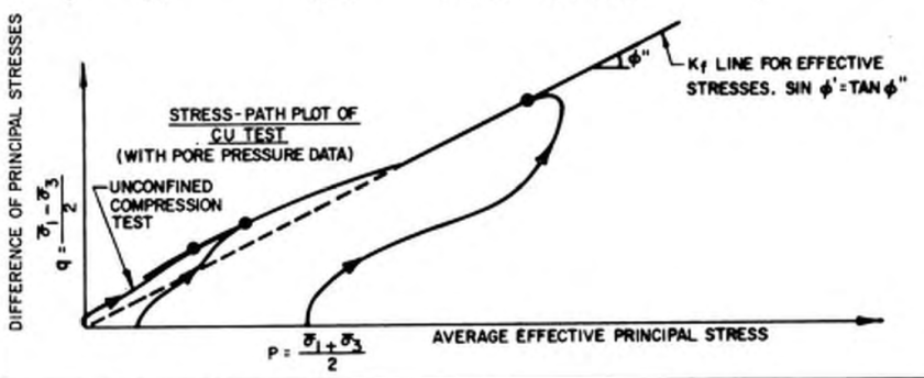 DM7 Triaxial Test Stress Path Diagram