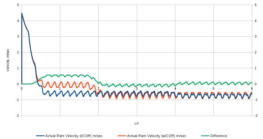 SE Asia Ram Velocity Comparison