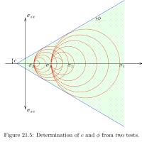 Foundation Design and Analysis – vulcanhammer net
