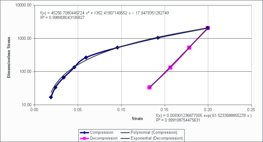preconsolidation example strain logarithmic stress
