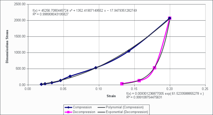 preconsolidation example strain natural stress