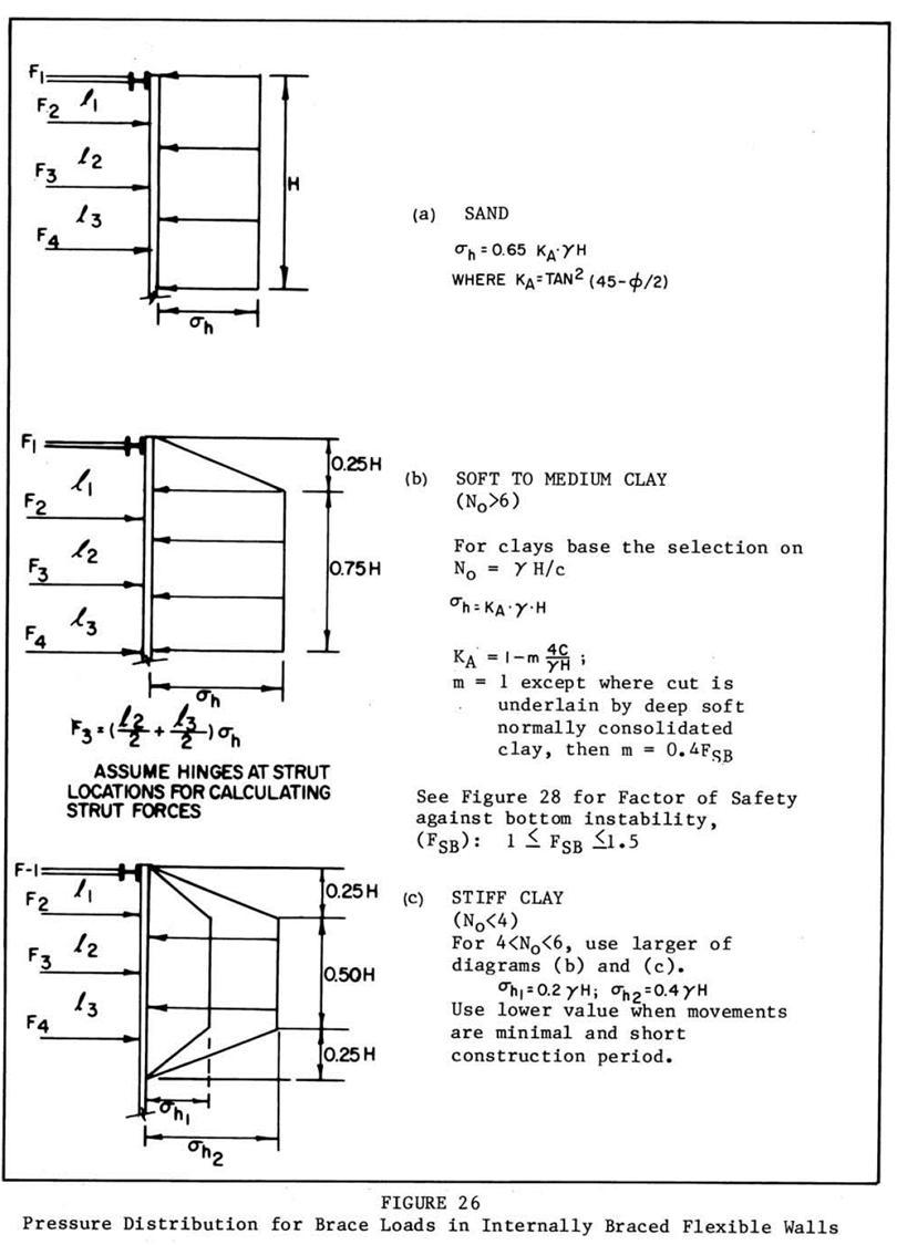 NAVFAC DM7 Braced Cuts Pressure Distribution