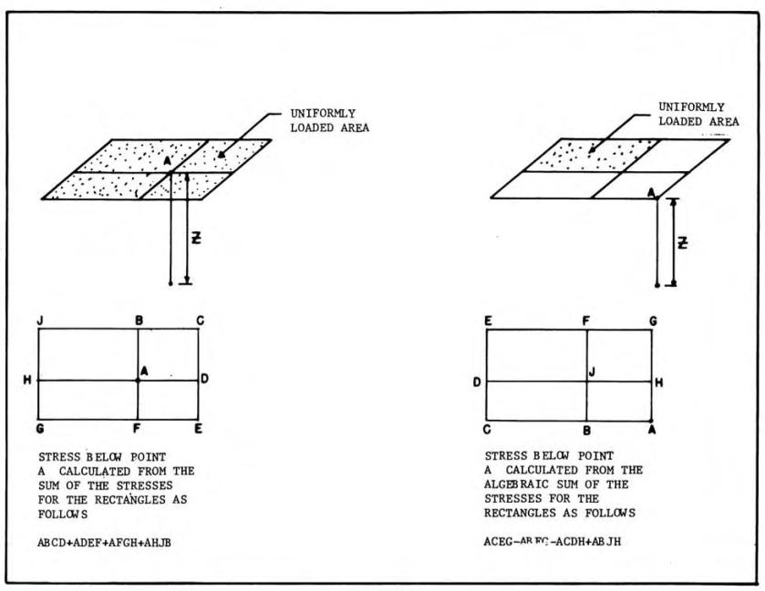 DM 7 Superposition Chart