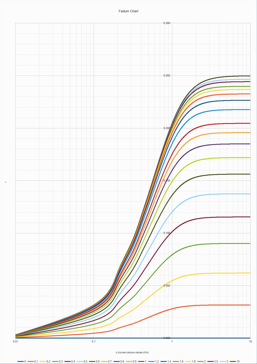 Fadum Chart
