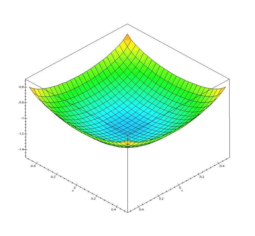 Square-Foundation-Deflection